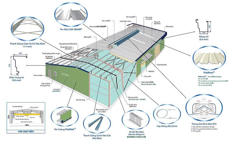 Thành phần cấu tạo nhà thép tiền chế Cần Thơ