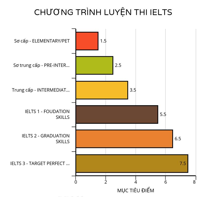 Khoa học luyện thi IELTS Cần Thơ - bảng chương trình luyện thi