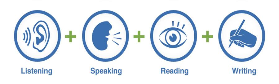 Khóa học 4 kỹ năng: Nghe - Nói - Đọc - Viết