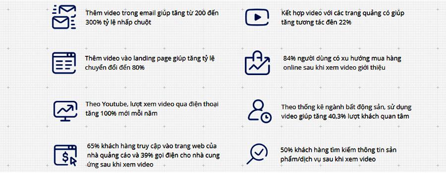 Quảng cáo bẳng video và những con số