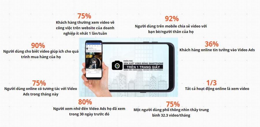 Video Marketing và thống kê