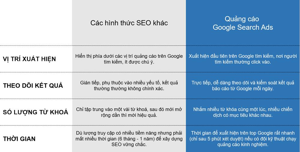 Quảng cáo Google hay SEO truyền thống - Cần Thơ Plus