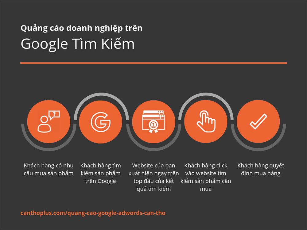 Quá trình khách hàng tìm kiếm sản phẩm trên Google