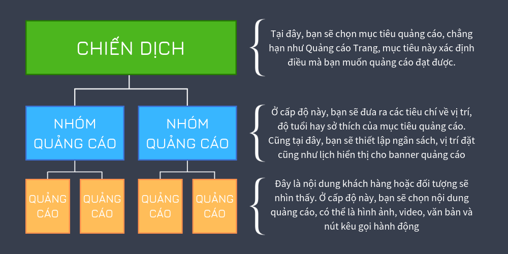 Cấu trúc của Quảng Cáo Facebook