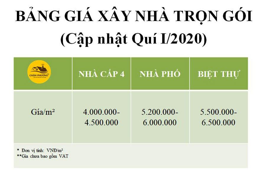Bảng báo giá xây nhà trọn gói của Chân Phương (quý 1 năm 2020)