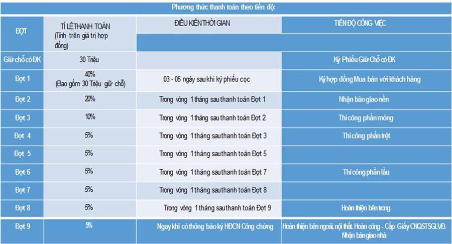 Bảng giá dự án Thanh Niên Mekong City