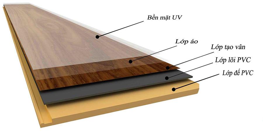 Cấu tạo của sàn nhựa giả gỗ